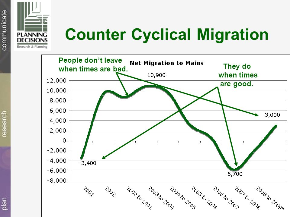 Counter Cyclical Migration People don't leave when times are bad. They do when times are good.