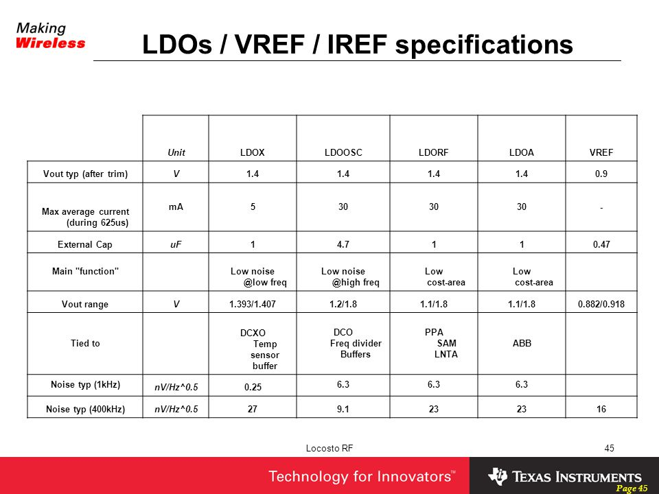Page 45 Locosto RF45 LDOs / VREF / IREF specifications UnitLDOXLDOOSCLDORFLDOAVREF Vout typ (after trim)V1.4 0.9 Max average current (during 625us) mA