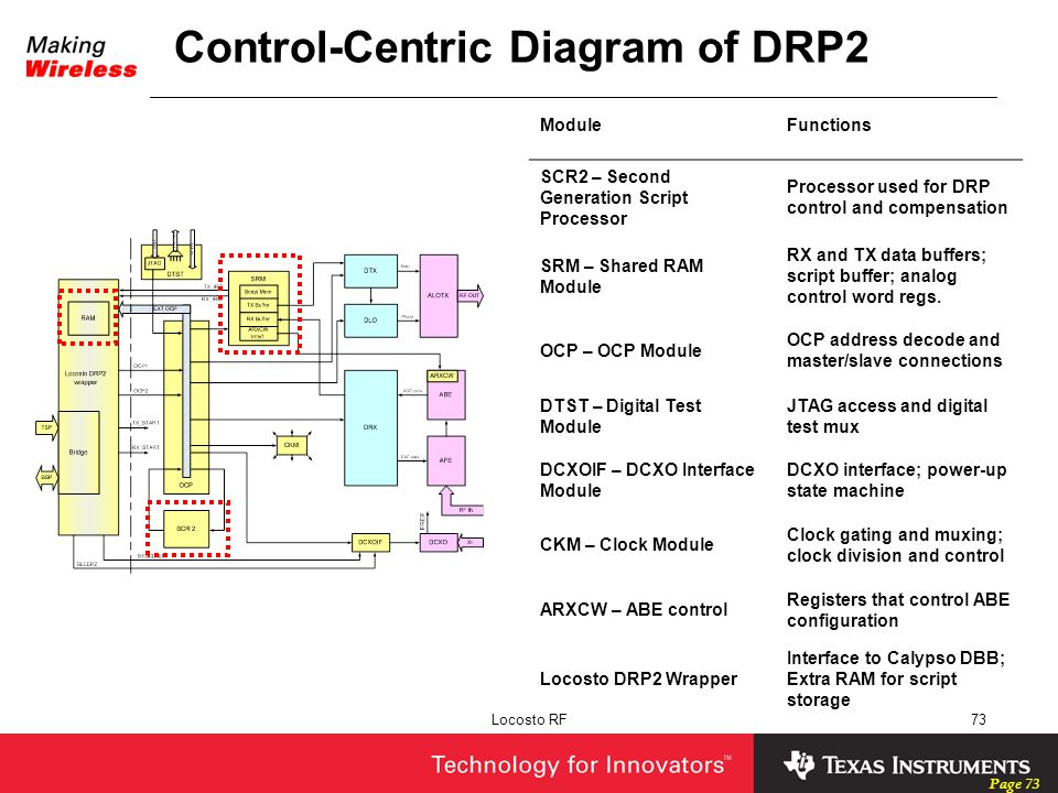Page 73 Locosto RF73 Control-Centric Diagram of DRP2 ModuleFunctions SCR2 – Second Generation Script Processor Processor used for DRP control and comp