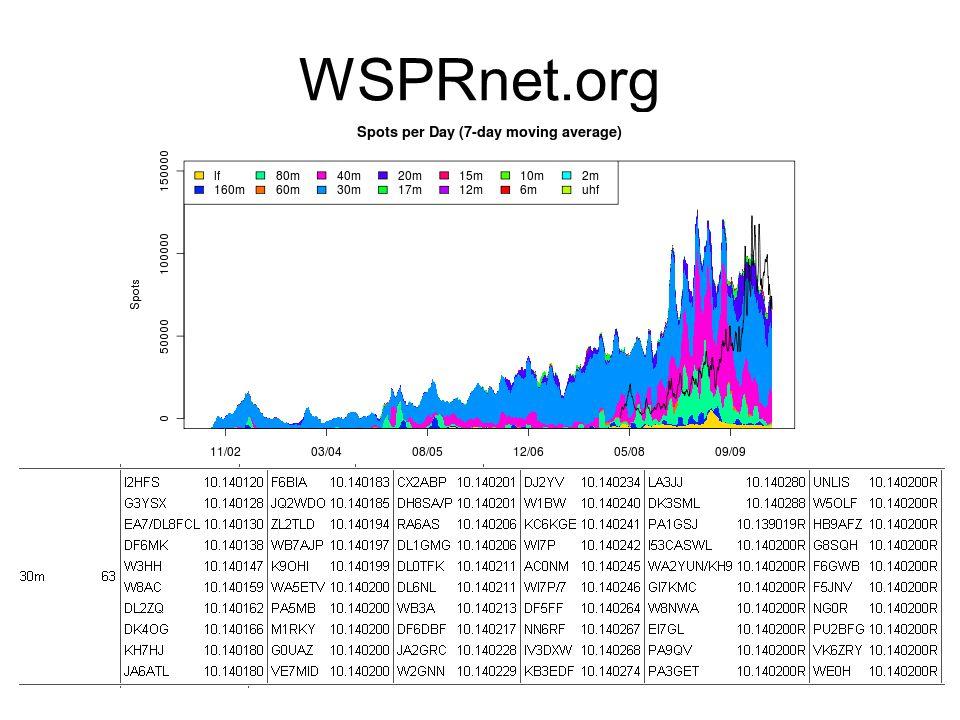 WSPRnet.org