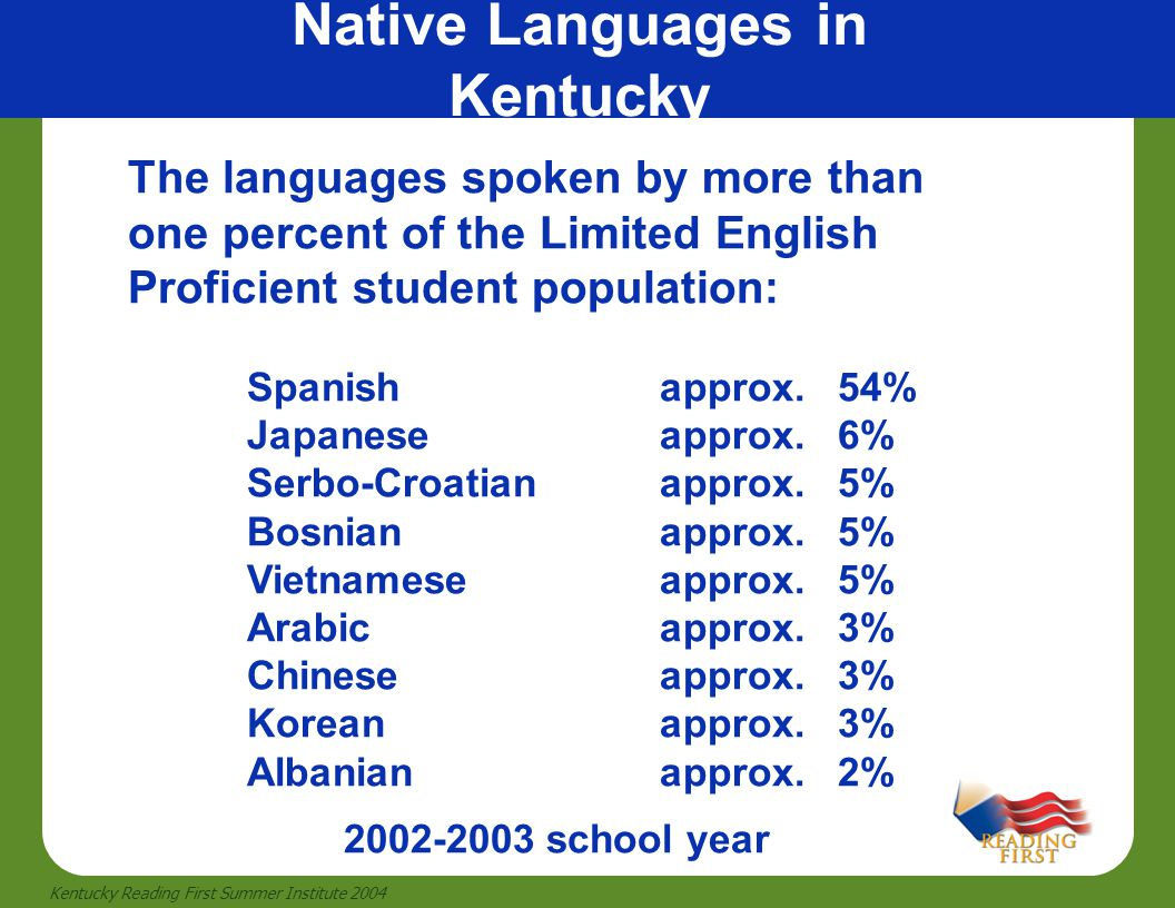 25 Kentucky Reading First Summer Institute 2004 Native Languages in Kentucky The languages spoken by more than one percent of the Limited English Prof