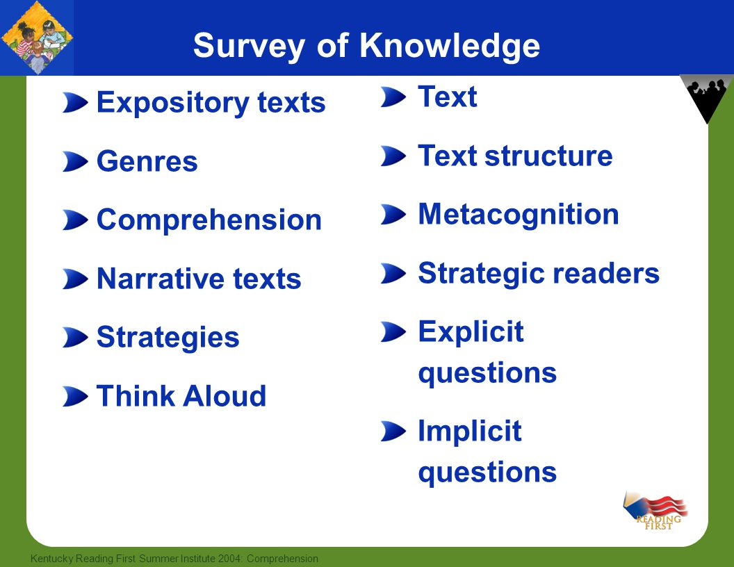 11 Kentucky Reading First Summer Institute 2004: Comprehension Survey of Knowledge Expository texts Genres Comprehension Narrative texts Strategies Th