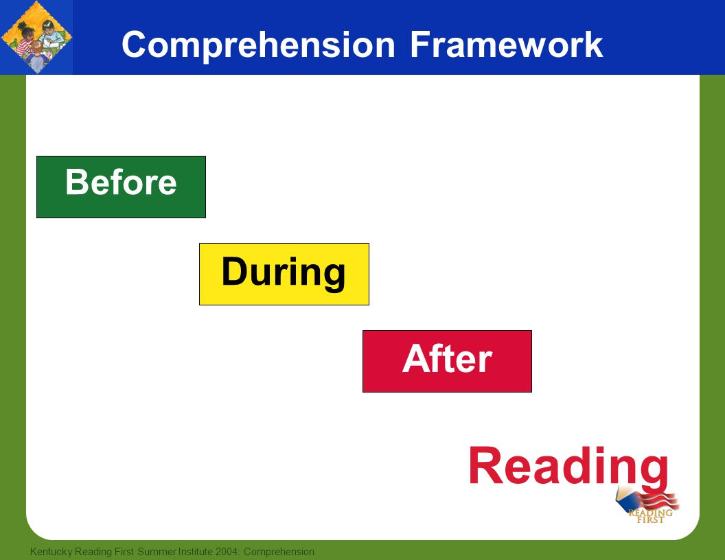 30 Kentucky Reading First Summer Institute 2004: Comprehension Comprehension Framework Before During After Reading