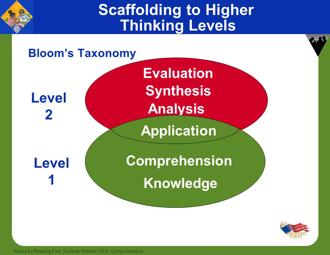 54 Kentucky Reading First Summer Institute 2004: Comprehension Scaffolding to Higher Thinking Levels Bloom's Taxonomy Level 2 Level 1 Evaluation Synthesis Analysis Knowledge Comprehension Application