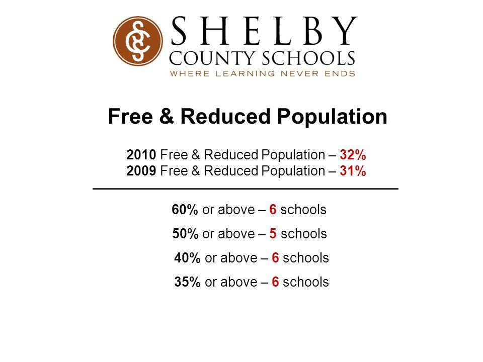 Free & Reduced Population 2010 Free & Reduced Population – 32% 2009 Free & Reduced Population – 31% 60% or above – 6 schools 50% or above – 5 schools 40% or above – 6 schools 35% or above – 6 schools
