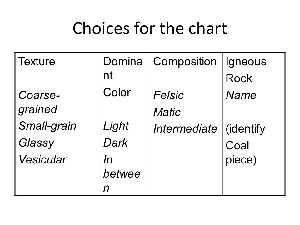 Choices for the chart Texture Coarse- grained Small-grain Glassy Vesicular Domina nt Color Light Dark In betwee n Composition Felsic Mafic Intermediat