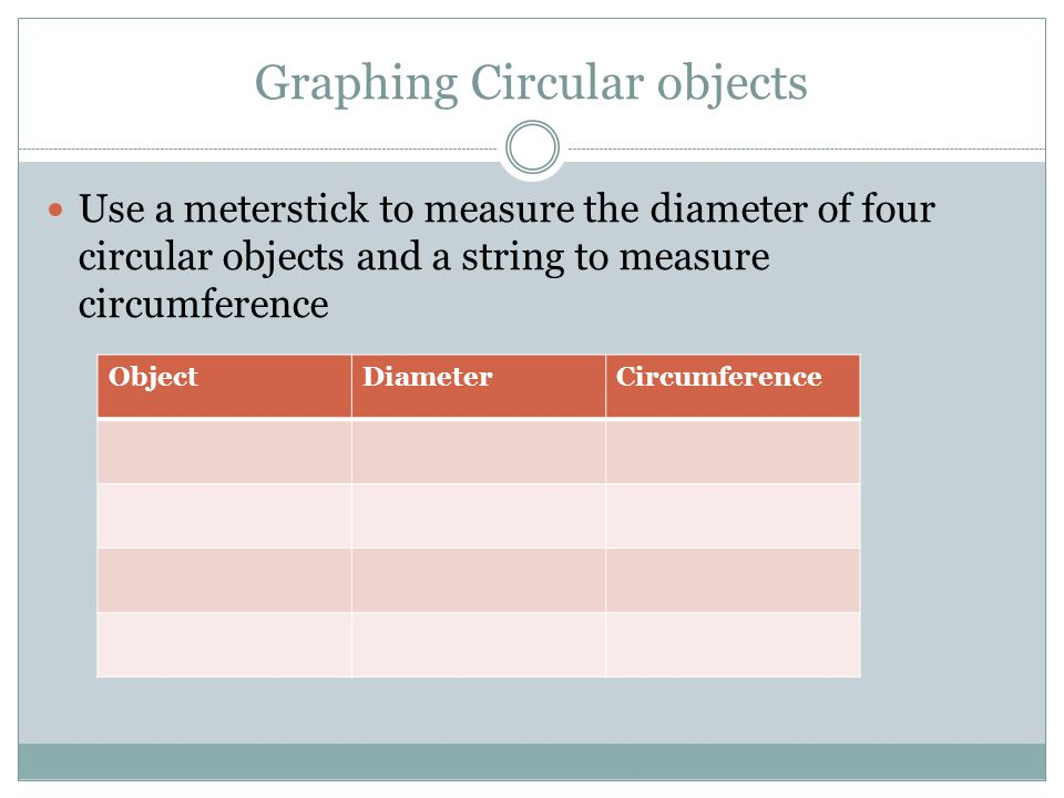 Graphing Circular objects Use a meterstick to measure the diameter of four circular objects and a string to measure circumference ObjectDiameterCircum