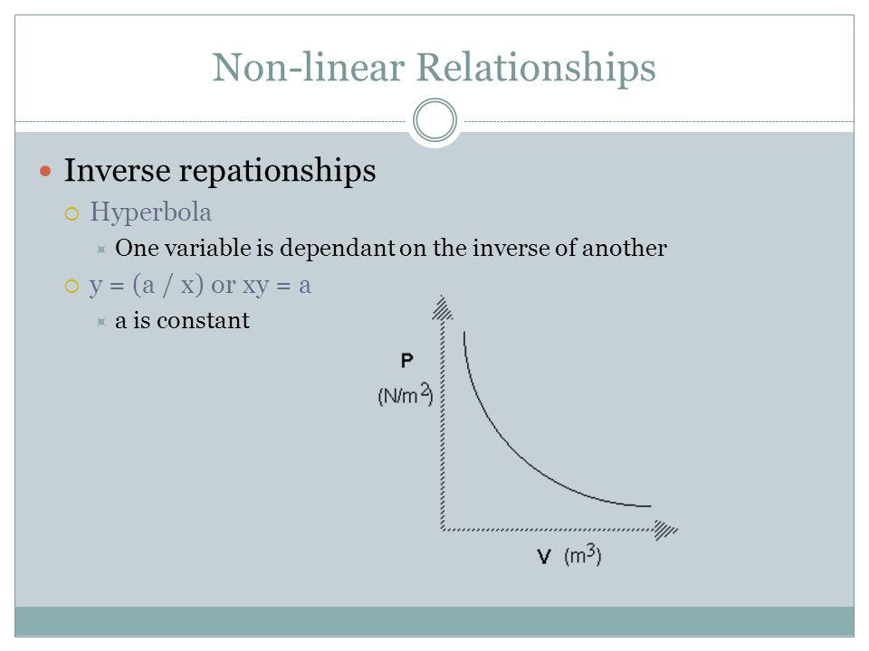Inverse repationships  Hyperbola  One variable is dependant on the inverse of another  y = (a / x) or xy = a  a is constant