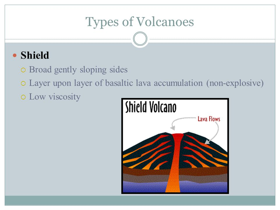 Types of Volcanoes Cinder Cone  Material exploded high into the air and comes back to earth  Steep side from explosive eruptions  More viscous lava contains more gases which fuel more explosive eruptions