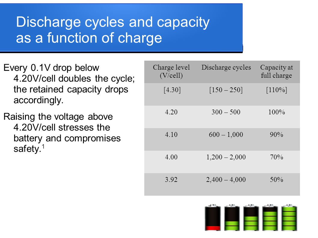 Discharge cycles and capacity as a function of charge Every 0.1V drop below 4.20V/cell doubles the cycle; the retained capacity drops accordingly. Rai