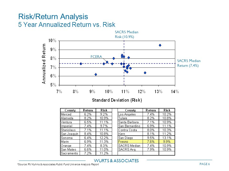 WURTS & ASSOCIATES PAGE 6 Risk/Return Analysis 5 Year Annualized Return vs.