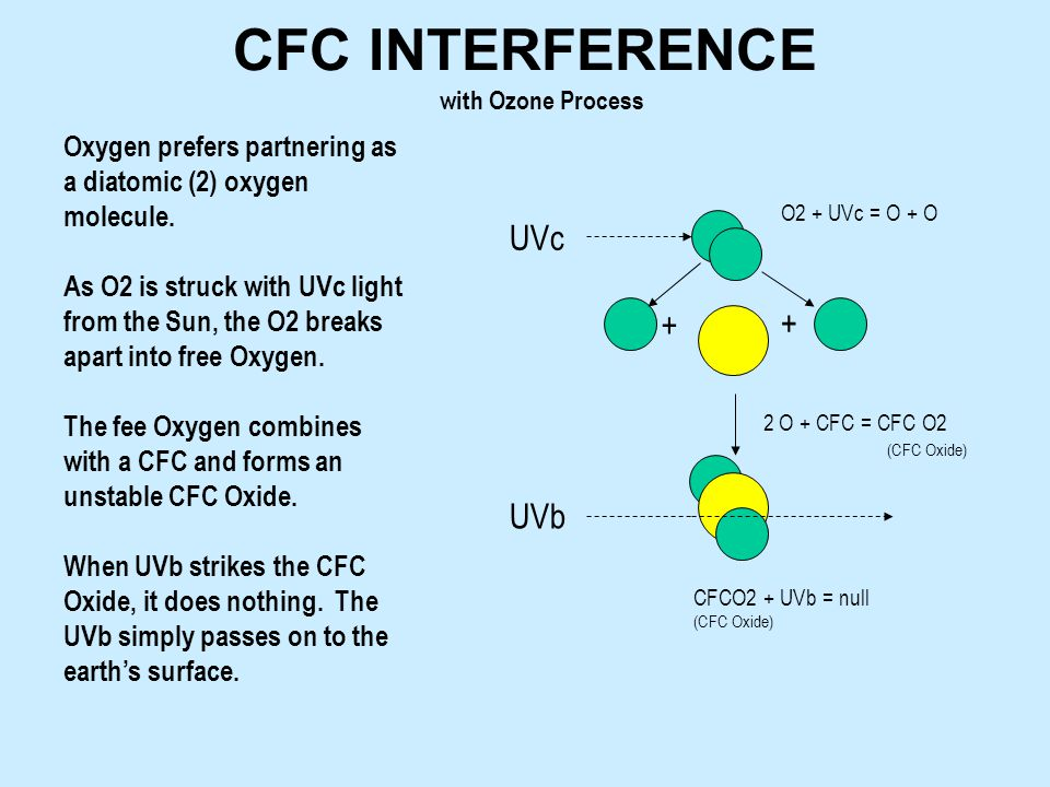 UVc + + O2 + UVc = O + O UVb Oxygen prefers partnering as a diatomic (2) oxygen molecule. As O2 is struck with UVc light from the Sun, the O2 breaks a