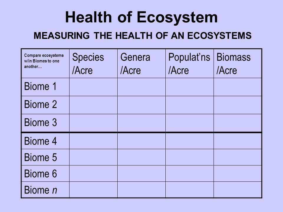 Species /Acre Genera /Acre Populat'ns /Acre Biomass /Acre Biome 1 Biome 2 Biome 3 Biome 4 Biome 5 Biome 6 Biome n MEASURING THE HEALTH OF AN ECOSYSTEM