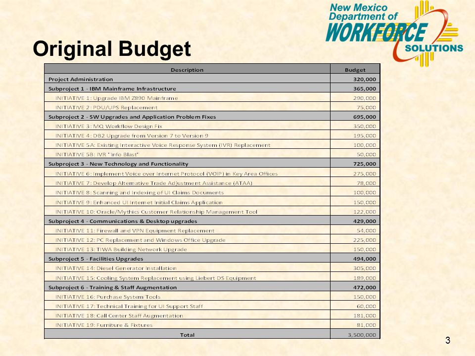 3 Original Budget