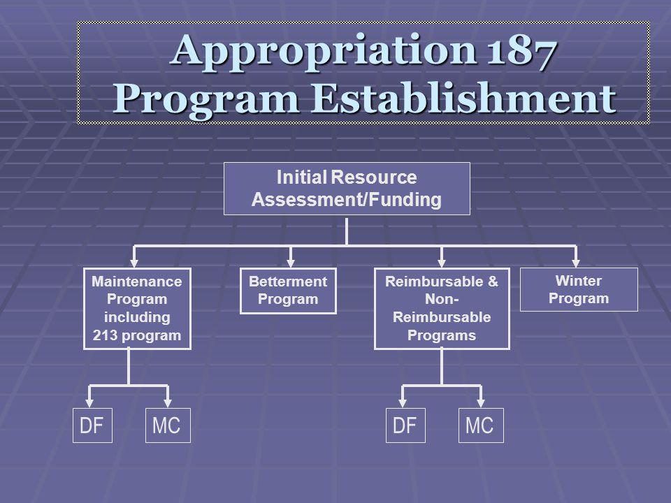 Appropriation 187 Program Establishment Initial Resource Assessment/Funding Maintenance Program including 213 program Betterment Program Reimbursable