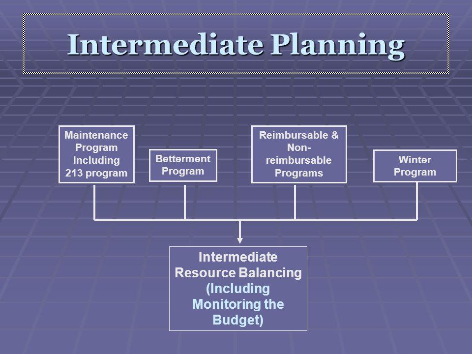 Maintenance Program Including 213 program Betterment Program Reimbursable & Non- reimbursable Programs Intermediate Planning Intermediate Resource Bal