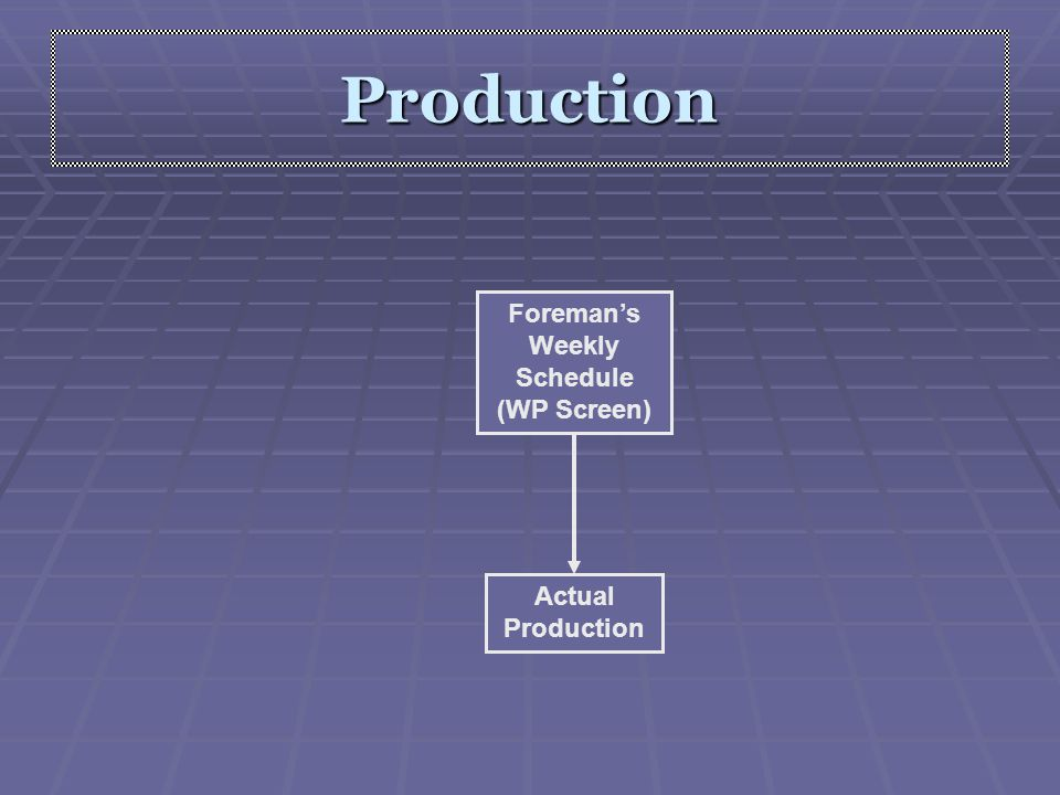 Production Actual Production Foreman's Weekly Schedule (WP Screen)