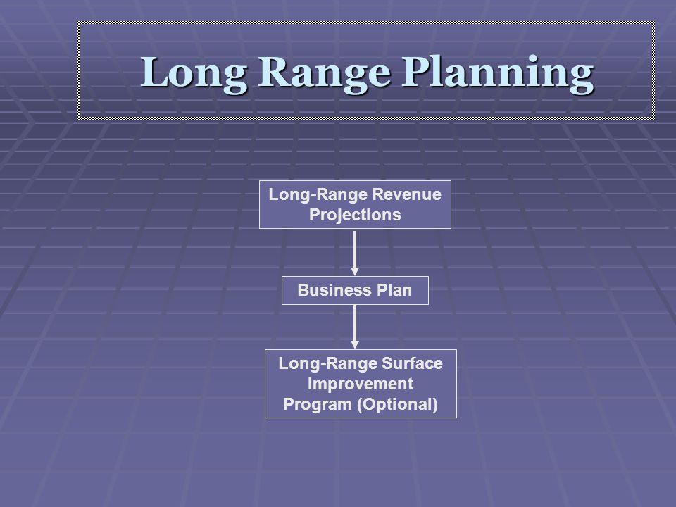 Maintenance Program Including 213 program Betterment Program Reimbursable & Non- reimbursable Programs Intermediate Planning Intermediate Resource Balancing (Including Monitoring the Budget) Winter Program