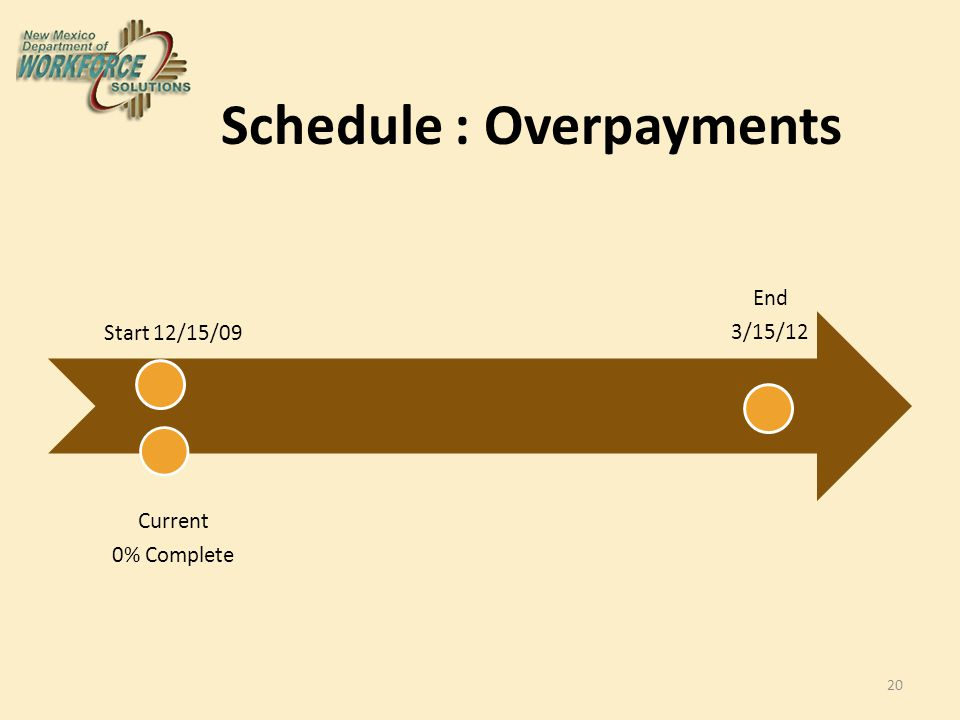 Schedule : Overpayments Start 12/15/09 Current 0% Complete End 3/15/12 20