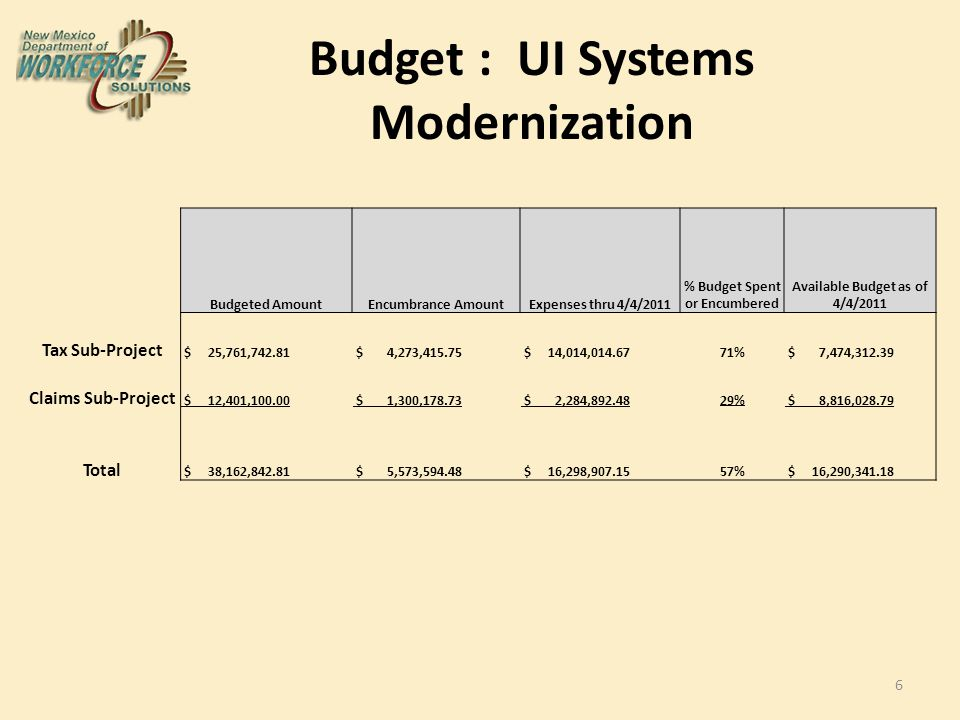 Budget : UI Systems Modernization 6 Budgeted AmountEncumbrance AmountExpenses thru 4/4/2011 % Budget Spent or Encumbered Available Budget as of 4/4/2011 Tax Sub-Project $ 25,761,742.81 $ 4,273,415.75 $ 14,014,014.6771% $ 7,474,312.39 Claims Sub-Project $ 12,401,100.00 $ 1,300,178.73 $ 2,284,892.4829% $ 8,816,028.79 Total $ 38,162,842.81 $ 5,573,594.48 $ 16,298,907.1557% $ 16,290,341.18