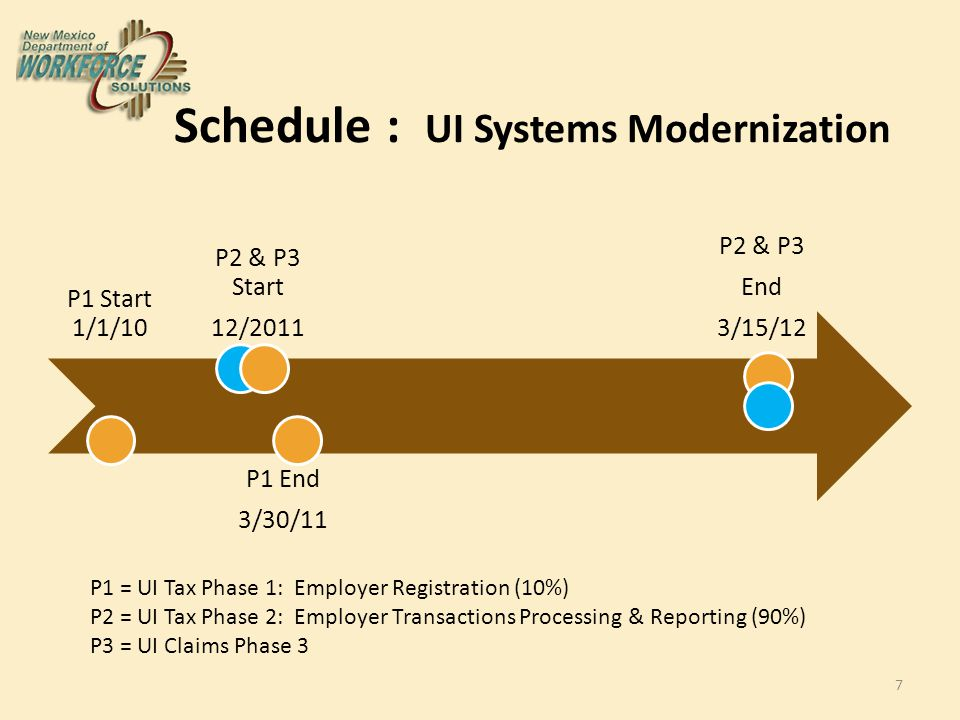 Schedule : UI Systems Modernization P1 Start 1/1/10 P1 End 3/30/11 P2 & P3 Start 12/2011 P2 & P3 End 3/15/12 7 P1 = UI Tax Phase 1: Employer Registration (10%) P2 = UI Tax Phase 2: Employer Transactions Processing & Reporting (90%) P3 = UI Claims Phase 3
