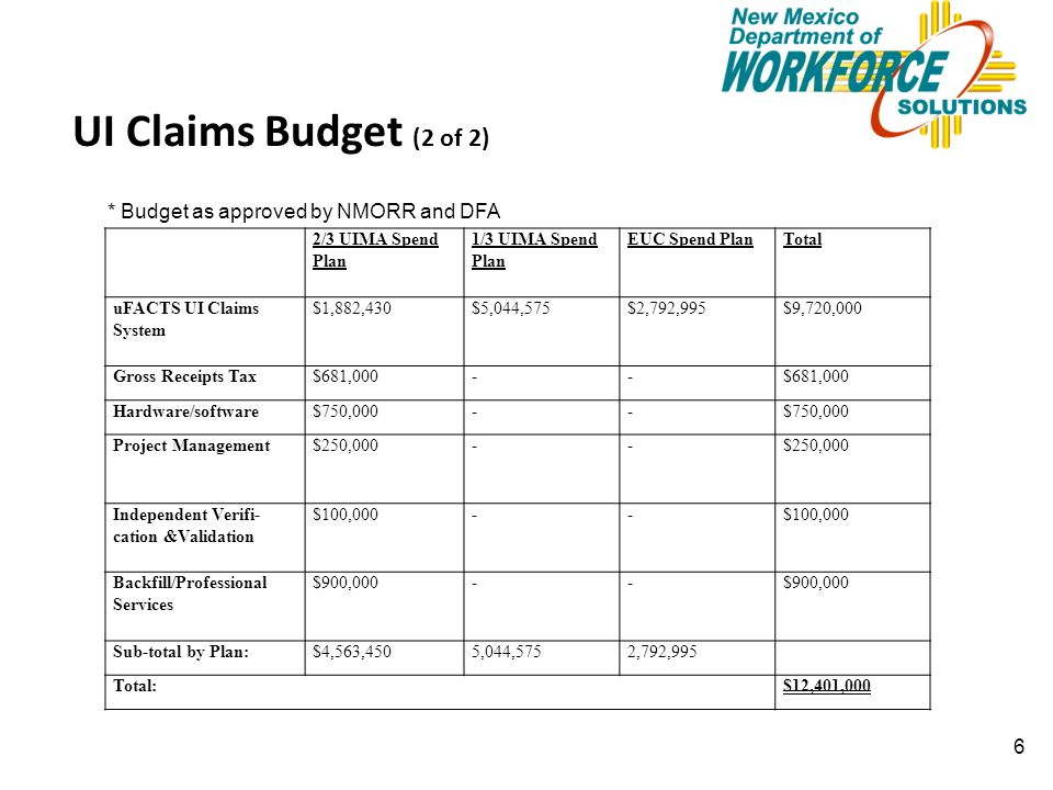 6 UI Claims Budget (2 of 2) 2/3 UIMA Spend Plan 1/3 UIMA Spend Plan EUC Spend PlanTotal uFACTS UI Claims System $1,882,430$5,044,575$2,792,995$9,720,000 Gross Receipts Tax$681,000-- Hardware/software$750,000-- Project Management$250,000-- Independent Verifi- cation &Validation $100,000-- Backfill/Professional Services $900,000-- Sub-total by Plan:$4,563,4505,044,5752,792,995 Total:$12,401,000 * Budget as approved by NMORR and DFA