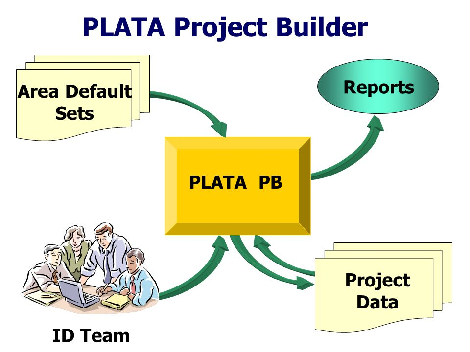 PLATA Project Builder PLATA PB ID Team Project Data Reports Area Default Sets