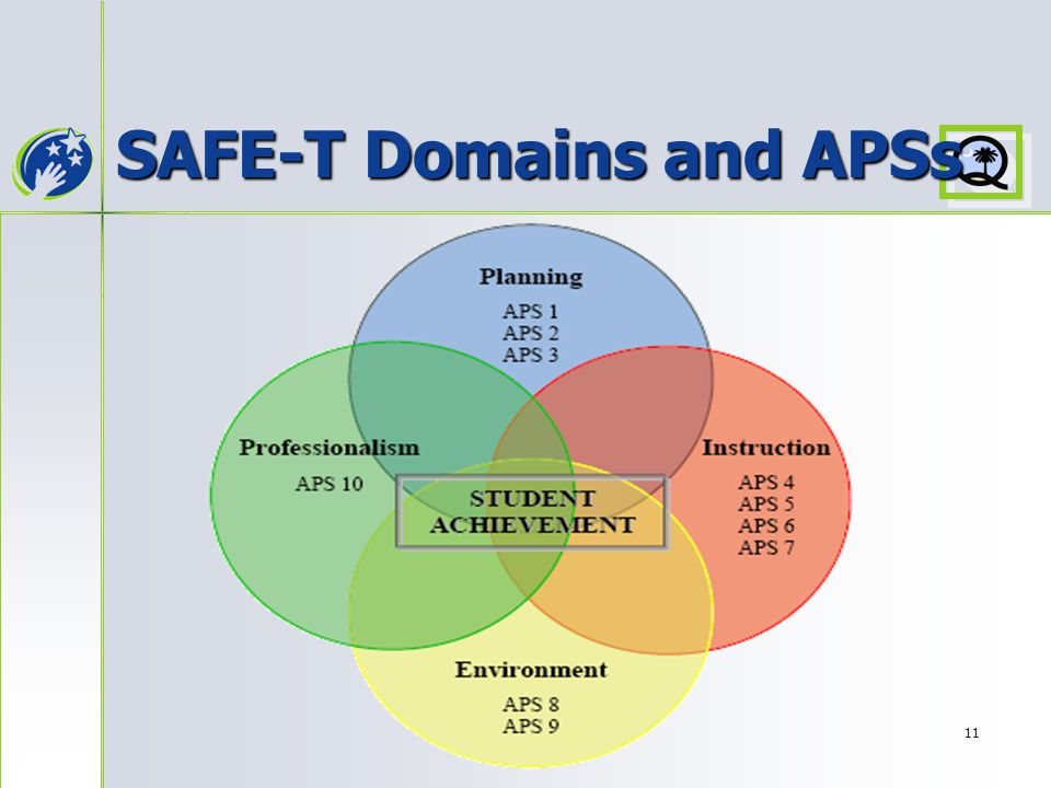 11 SAFE-T Domains and APSs