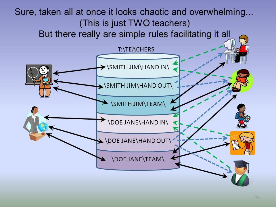 \DOE JANE\TEAM\ \DOE JANE\HAND OUT\ \DOE JANE\HAND IN\ \SMITH JIM\TEAM\ \SMITH JIM\HAND OUT\ \SMITH JIM\HAND IN\ T:\TEACHERS 18 Sure, taken all at once it looks chaotic and overwhelming… (This is just TWO teachers) But there really are simple rules facilitating it all