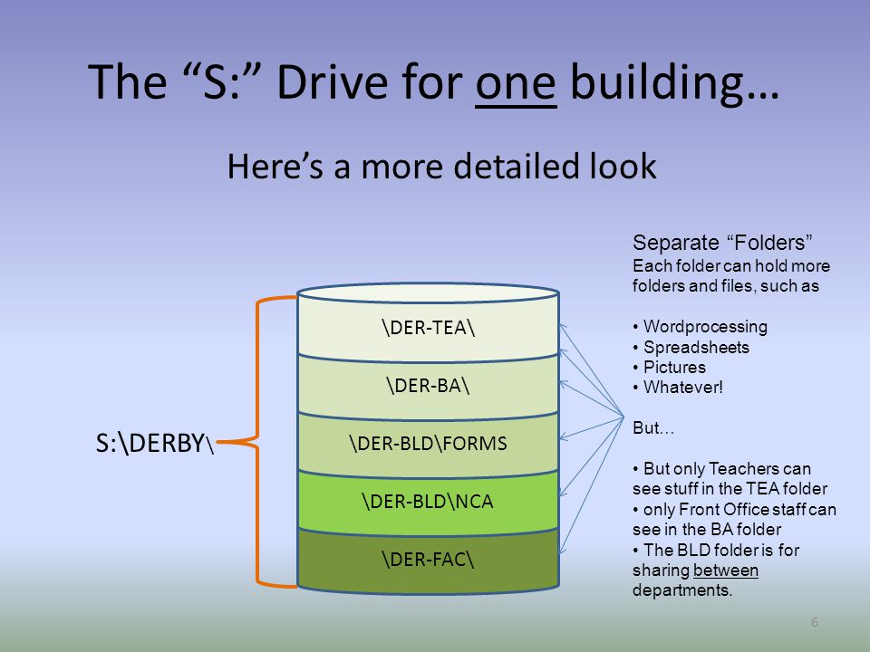 The S: Drive for one building… Here's a more detailed look 6 \DER-FAC\ \DER-BLD\NCA \DER-BLD\FORMS \DER-BA\ \DER-TEA\ S:\DERBY \ Separate Folders Each folder can hold more folders and files, such as Wordprocessing Spreadsheets Pictures Whatever.