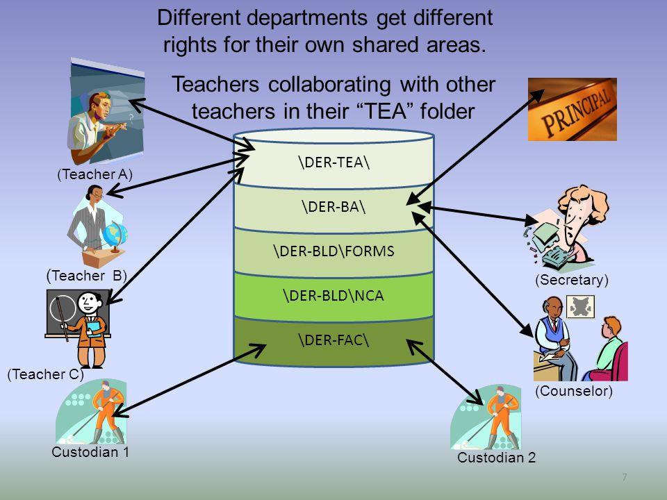 \DER-FAC\ \DER-BLD\NCA \DER-BLD\FORMS \DER-BA\ \DER-TEA\ Teachers collaborating with other teachers in their TEA folder 7 (Secretary) (Counselor) Custodian 2 Custodian 1 (Teacher A) ( Teacher B) (Teacher C) Different departments get different rights for their own shared areas.