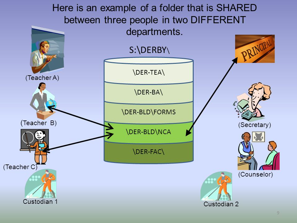 \DER-FAC\ \DER-BLD\NCA \DER-BLD\FORMS \DER-BA\ \DER-TEA\ S:\DERBY \ 9 Here is an example of a folder that is SHARED between three people in two DIFFERENT departments.