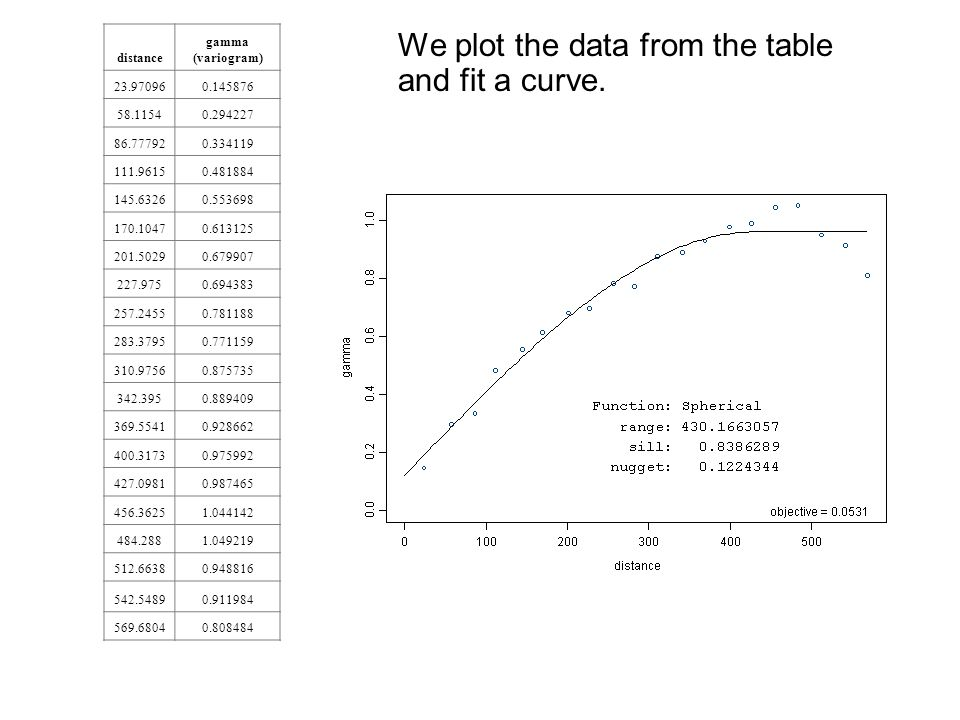 We plot the data from the table and fit a curve.