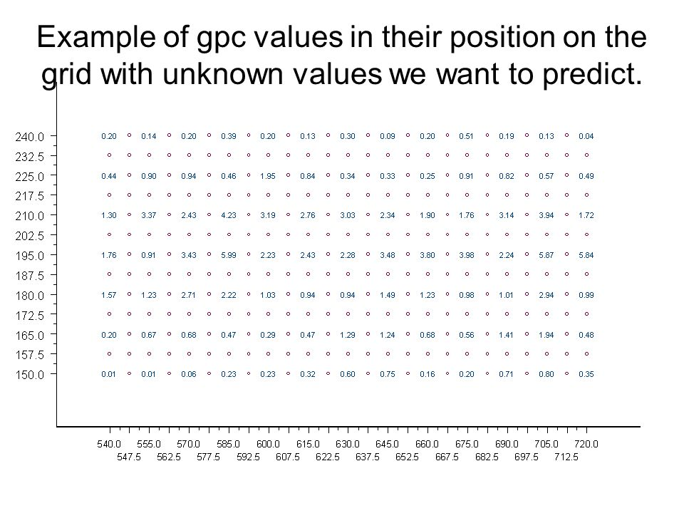 Example of gpc values in their position on the grid with unknown values we want to predict.