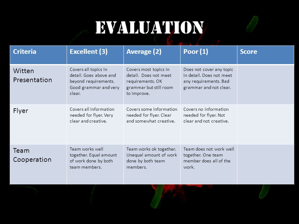 Evaluation CriteriaExcellent (3)Average (2)Poor (1)Score Witten Presentation Covers all topics in detail.