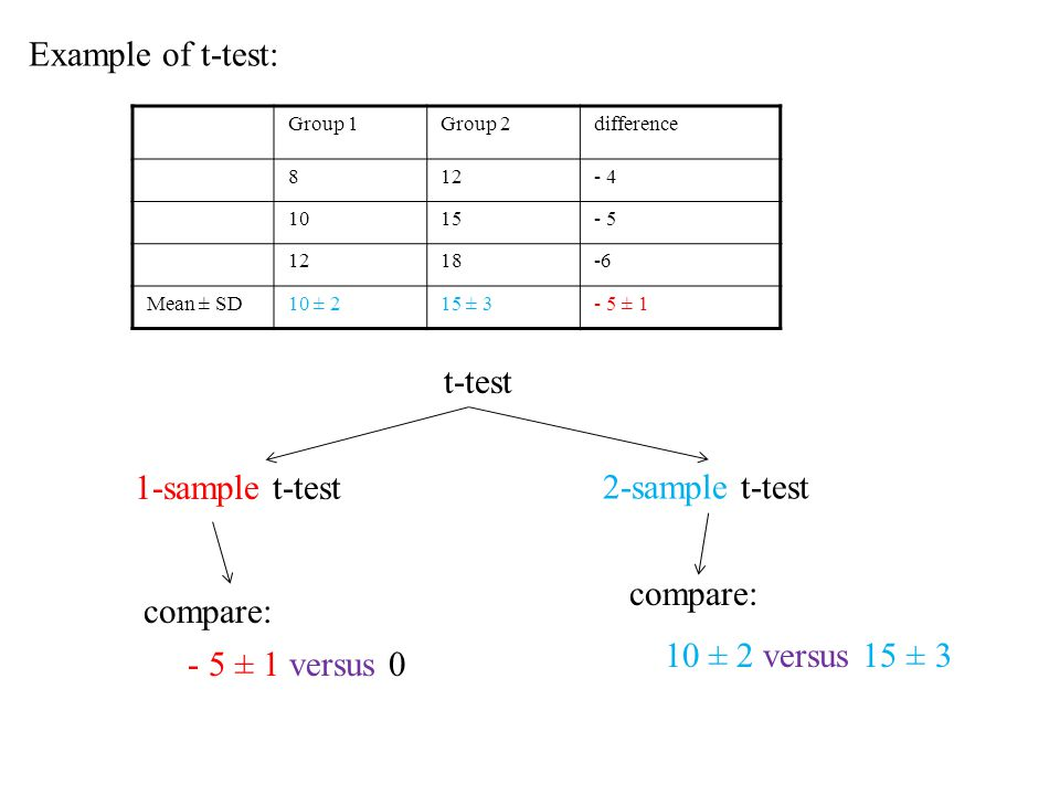 Group 1Group 2difference 812- 4 1015- 5 1218-6-6 Mean ± SD10 ± 215 ± 3- 5 ± 1 Example of t-test: t-test 2-sample t-test 1-sample t-test compare: 10 ± 2 versus 15 ± 3 - 5 ± 1 versus 0