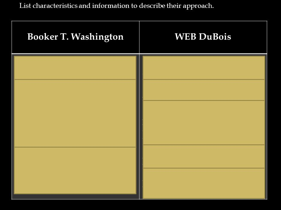 What are some good thesis statements about Booker T. Washington?