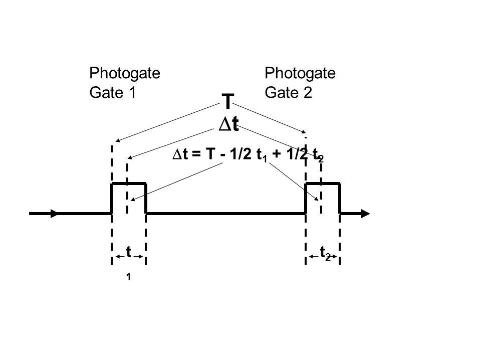 Photogate Gate 1 Photogate Gate 2 tt  t = T - 1/2 t 1 + 1/2 t 2 T t1t1 t2t2