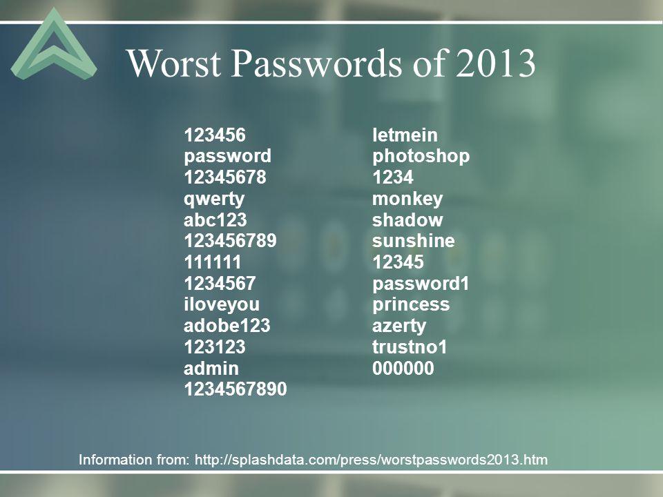 Worst Passwords of 2013 Information from: http://splashdata.com/press/worstpasswords2013.htm 123456 password 12345678 qwerty abc123 123456789 111111 1234567 iloveyou adobe123 123123 admin 1234567890 letmein photoshop 1234 monkey shadow sunshine 12345 password1 princess azerty trustno1 000000