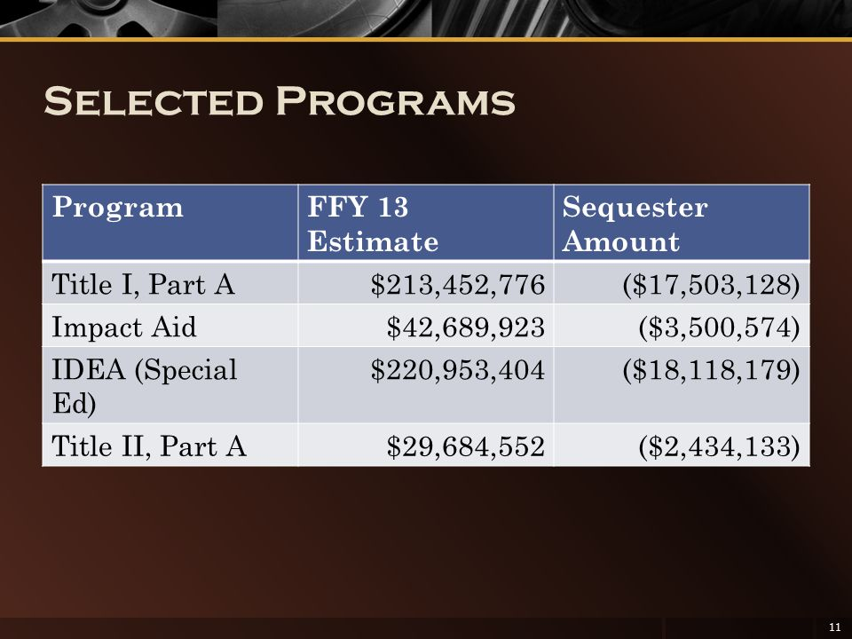 Selected Programs ProgramFFY 13 Estimate Sequester Amount Title I, Part A$213,452,776($17,503,128) Impact Aid$42,689,923($3,500,574) IDEA (Special Ed) $220,953,404($18,118,179) Title II, Part A$29,684,552($2,434,133) 11