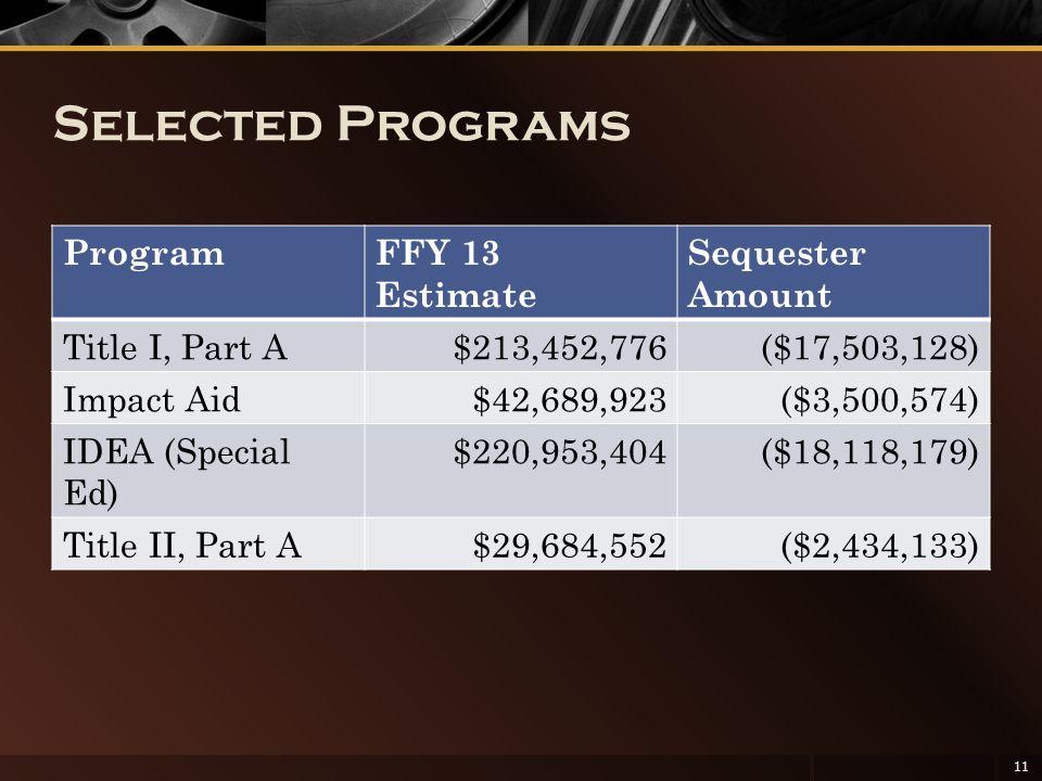 Selected Programs ProgramFFY 13 Estimate Sequester Amount Title I, Part A$213,452,776($17,503,128) Impact Aid$42,689,923($3,500,574) IDEA (Special Ed)