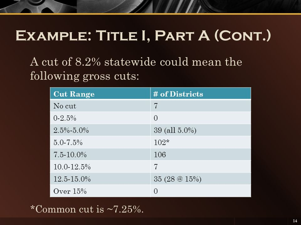 Example: Title I, Part A (Cont.) A cut of 8.2% statewide could mean the following gross cuts: *Common cut is ~7.25%.