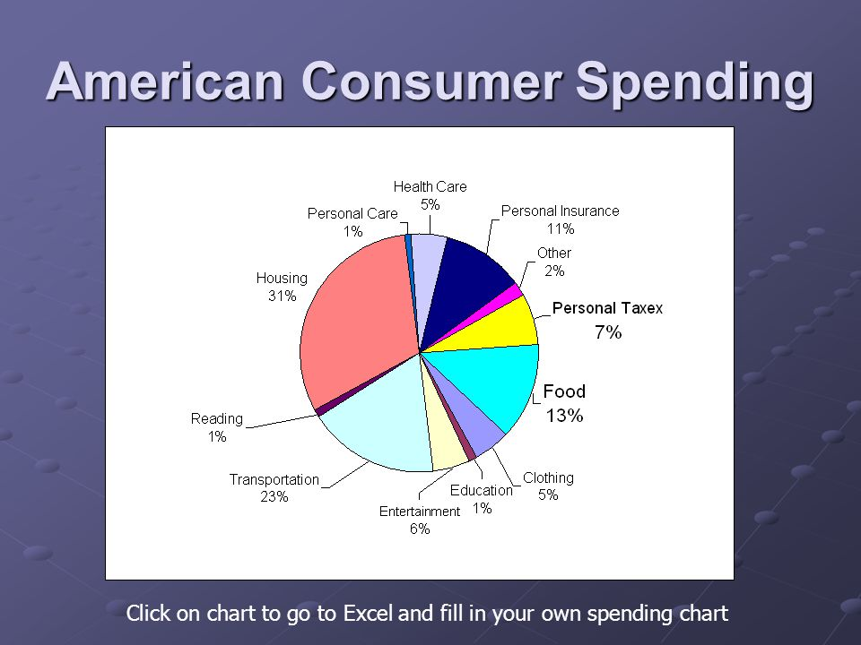 American Consumer Spending Click on chart to go to Excel and fill in your own spending chart
