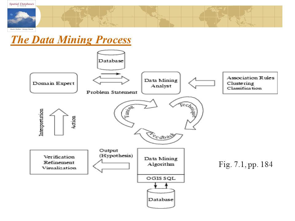 The Data Mining Process Fig. 7.1, pp. 184