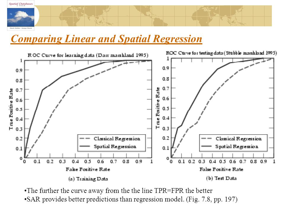 Comparing Linear and Spatial Regression The further the curve away from the the line TPR=FPR the better SAR provides better predictions than regression model.