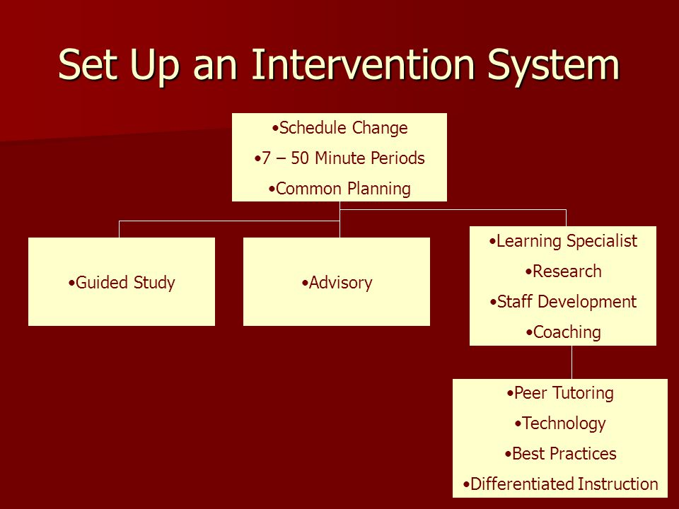 Set Up an Intervention System Schedule Change 7 – 50 Minute Periods Common Planning Guided StudyAdvisory Learning Specialist Research Staff Development Coaching Peer Tutoring Technology Best Practices Differentiated Instruction