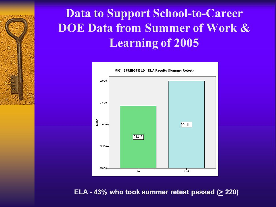 Data to Support School-to-Career DOE Data from Summer of Work & Learning of 2005 ELA - 43% who took summer retest passed (> 220)