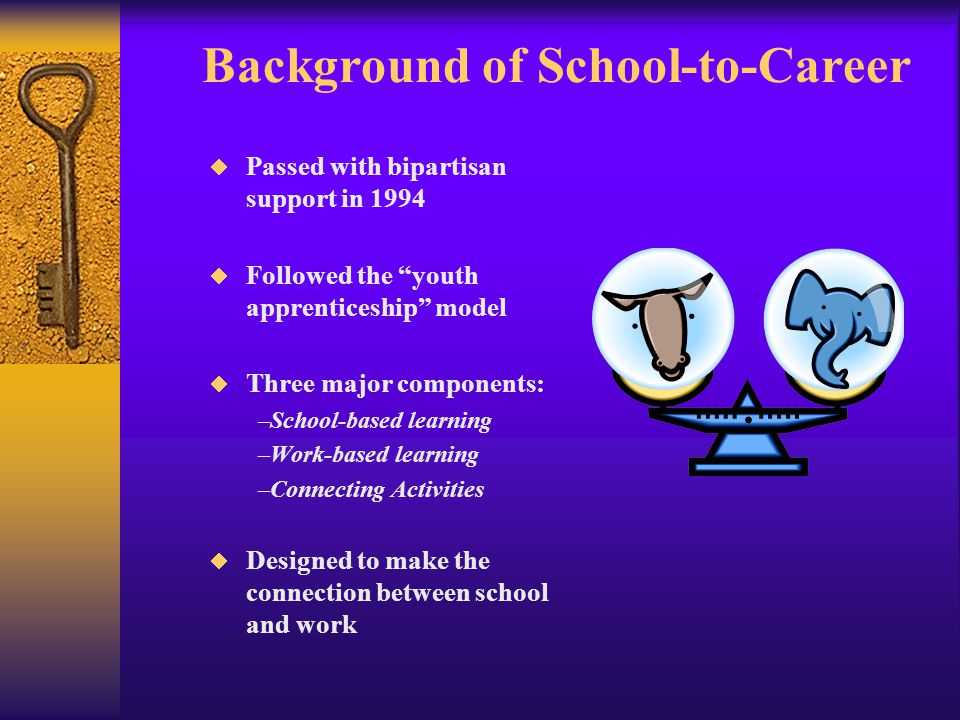 Background of School-to-Career  Passed with bipartisan support in 1994  Followed the youth apprenticeship model  Three major components: –School-based learning –Work-based learning –Connecting Activities  Designed to make the connection between school and work