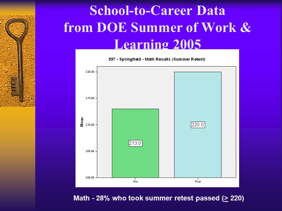 School-to-Career Data from DOE Summer of Work & Learning 2005 Math - 28% who took summer retest passed (> 220)