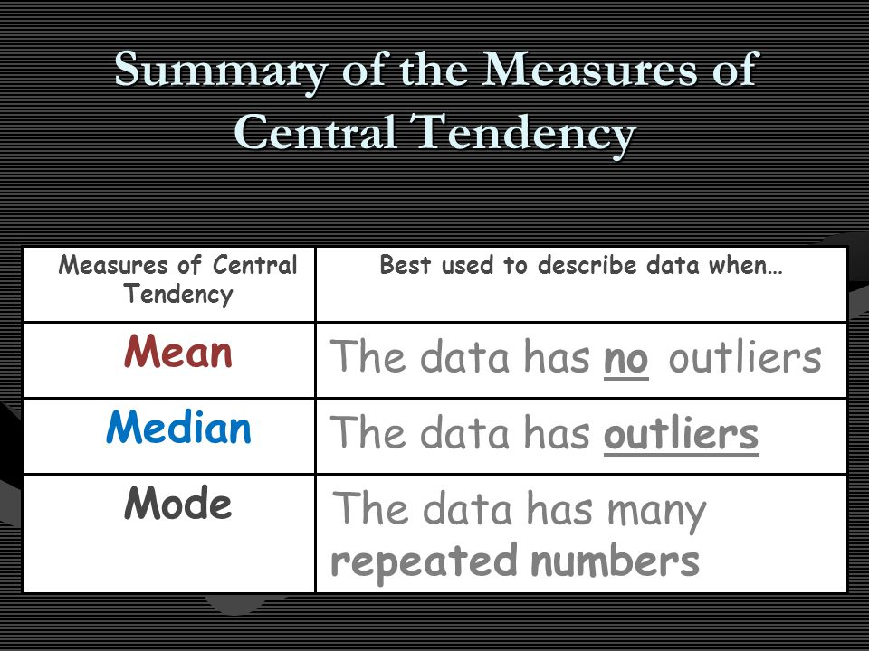 Summary of the Measures of Central Tendency Measures of Central Tendency Best used to describe data when… Mean Median Mode The data has no outliers The data has outliers The data has many repeated numbers